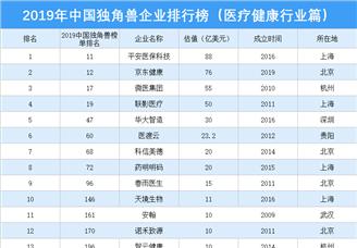 2019年中國獨角獸企業排行榜(醫療健康行業篇)