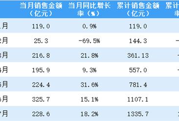 2020年7月招商蛇口销售简报:销售额同比增长18.2%(附图表)