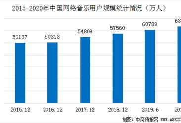 2020年网络音乐行业用户规模及发展前景分析(图)