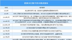 央行积极稳妥推进数字货币 中国央行数字货币推进情况分析(图)