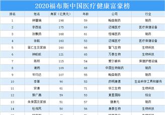 2020福布斯医疗健康TOP50富豪排行榜