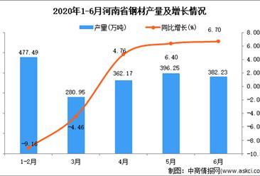 2020年1-6月河南省钢材产量为1924万吨 同比增长6.52%