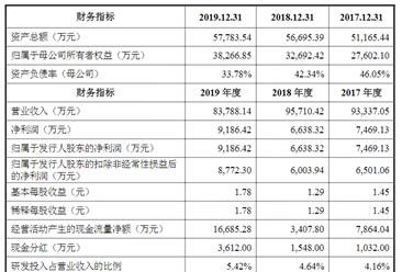 珠海安联锐视科技首次发布在创业板上市  上市存在风险分析(附图)