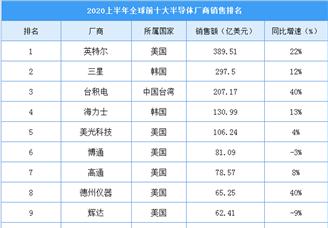 2020上半年全球半导体厂商销售排行榜(TOP10)