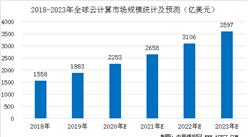 2020年全球云计算及三大细分市场规模分析及预测(图)