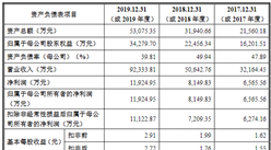 北京点众科技首次发布在创业板上市 上市存在风险分析(附图)