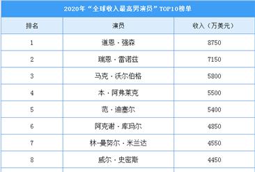 2020年福布斯全球男演员收入排行榜: 巨石强森稳居榜首 成龙排名第十(附榜单)