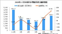 2020年7月中国汽车零配件进口金额同比增长29.5%