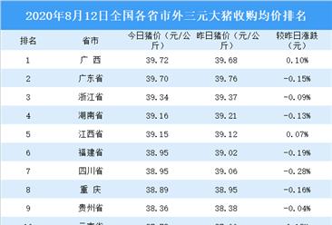 2020年8月12日全国各省市生猪价格排行榜:广西外三元生猪价格最高(附排名)