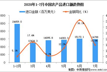 2020年1-7月中国农产品进口量及金额增长情况分析