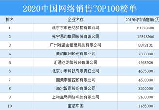 2020年中国网络销售TOP100排行榜