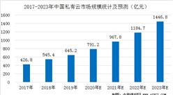 中国私有云市场规模预测:2020年市场规模接近800亿元(图)