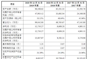 苏文电能科技首次发布在创业板上市  上市存在风险分析(附图)