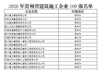 2020年贵州省建筑施工企业百强排行榜