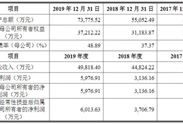 广州华立科技首次发布在创业板上市  上市存在风险分析(附图)