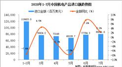 2020年7月中国机电产品进口金额为80071.6百万美元 同比增长2.2%