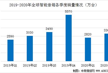 2020年Q2全球智能音箱竞争格局及市场销量分析:二季度销量增至3000万台(图)