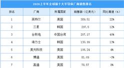 2020上半年全球前十大半导体厂商排名:英特尔位居榜首  华为海思增速最快(附榜单)