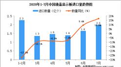 2020年1-7月中国液晶显示板进口量及金额增长情况分析