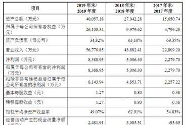 深圳市崧盛电子首次发布在创业板上市  上市存在风险分析(附图)