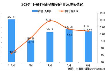 2020年1-6月河南省粗钢产量为1619.17万吨 同比增长6.68%