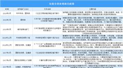 """2023年基本实现原生生活垃圾""""零填埋"""" 中国垃圾分类处理政策汇总(图)"""