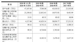 江苏网进科技首次发布在创业板上市  上市存在风险分析(附图)