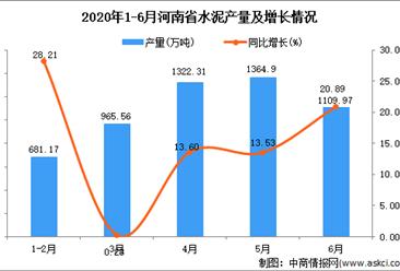 2020年6月河南省水泥产量及增长情况分析