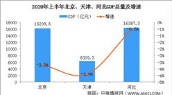 2020年上半年京津冀地区经济运行情况分析:GDP总量38902亿(图)