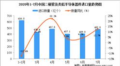 2020年7月中国二极管及类似半导体器件进口量同比增长12.7%