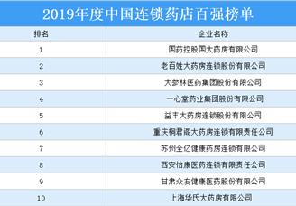 2019年度中國連鎖藥店百強排行榜