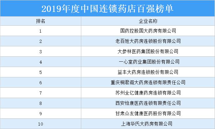 2019年度中国连锁药店百强排行榜