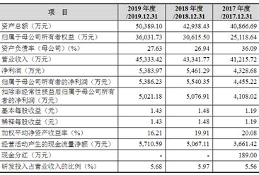 广东世宇科技首次发布在创业板上市  上市存在风险分析(附图)
