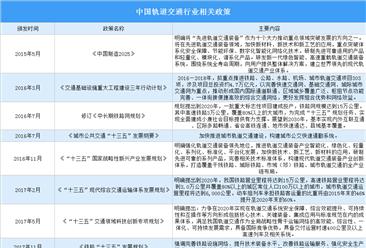 《新时代交通强国铁路先行规划纲要》发布 轨道交通行业迎利好(附概念股)