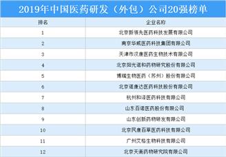 2019年中国医药研发(外包)公司20强排行榜