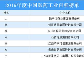 2019年中國醫藥工業百強排行榜