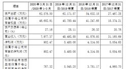 太湖金张科技首次发布在创业板上市  上市存在风险分析(附图)