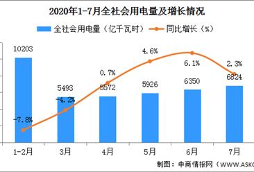 2020年7月全社会用电量6824亿千瓦时 同比增长2.3%