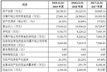 深圳市天彦通信首次发布在创业板上市  上市存在风险分析(附图)