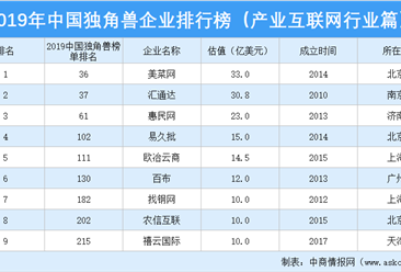 2019年中国独角兽企业排行榜(产业互联网行业篇)