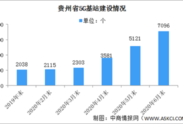 2020年上半年贵州新型数字基础设施建设情况分析:建成5G基站7096个(图)