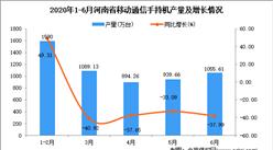 2020年1-6月河南省手机产量为5563.05万台 同比下降37.28%