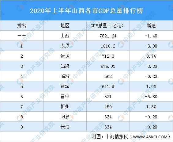 2020年山西gdp收入_2020年山西中考试题