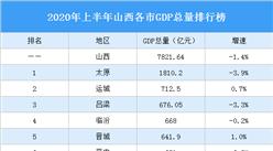 2020年上半年山西各市GDP排行榜:运城晋城忻州GDP增速正增长(图)