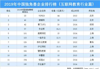 2019年中國獨角獸企業排行榜(互聯網教育行業篇)