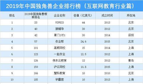 2019年中国独角兽企业排行榜(互联网教育行业篇)