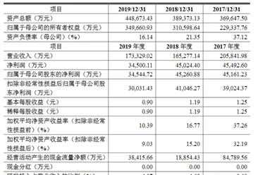 上海灿星文化传媒首次发布在创业板上市  上市存在风险分析(附图)