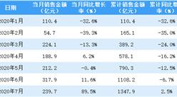2020年7月华润置地销售简报:销售额同比增长89.5%(附图表)