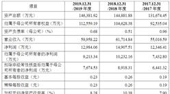 北京弘成立业科技首次发布在创业板上市 上市存在风险分析(附图)