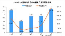 2020年6月河南省彩色电视机产量及增长情况分析